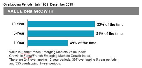 Emerging Markets DFA 3